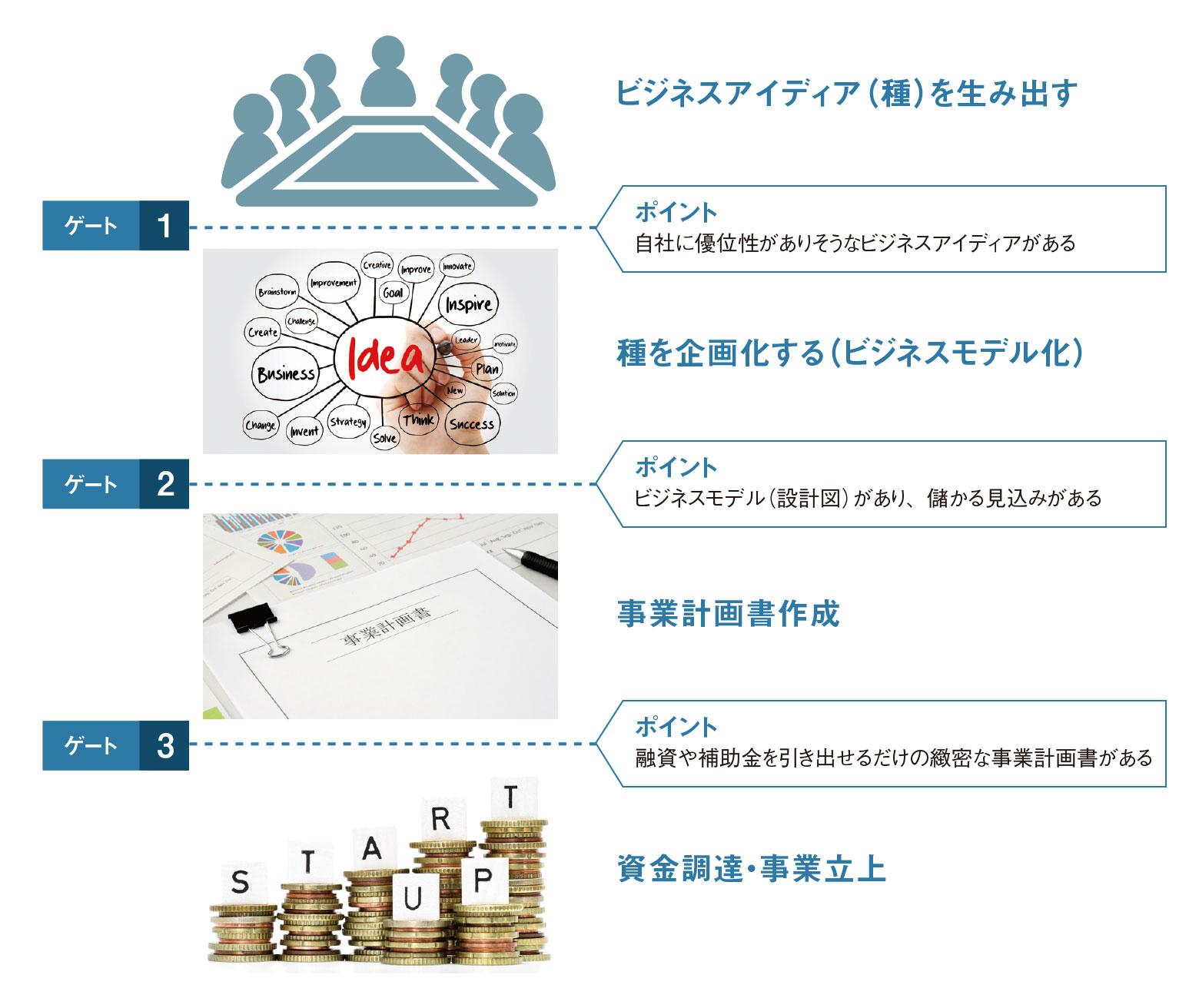 新規事業創出までの3つのゲート
